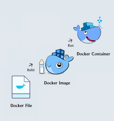 Dockerfile - Boas práticas!