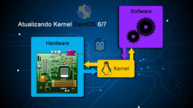 Atualizando o Kernel do CentOS/RHEL 6/7
