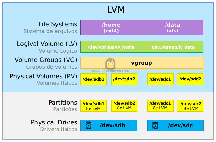 Como utilizar o LVM no Linux
